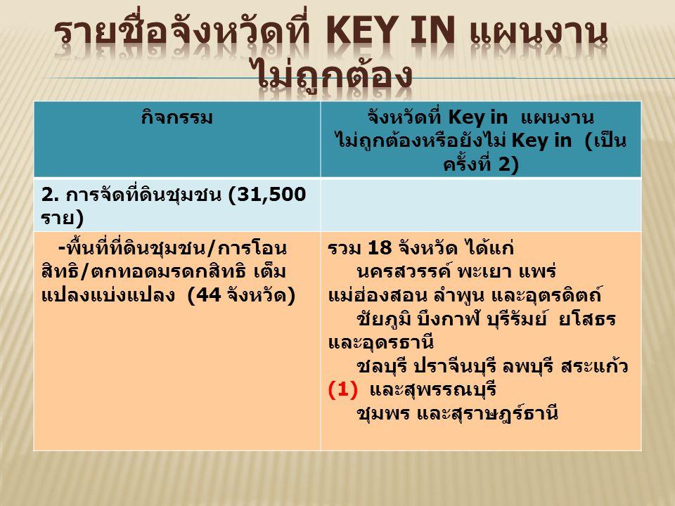 กิจกรรมจังหวัดที่ Key in แผนงาน ไม่ถูกต้องหรือยังไม่ Key in ( เป็น ครั้งที่ 2) 2.