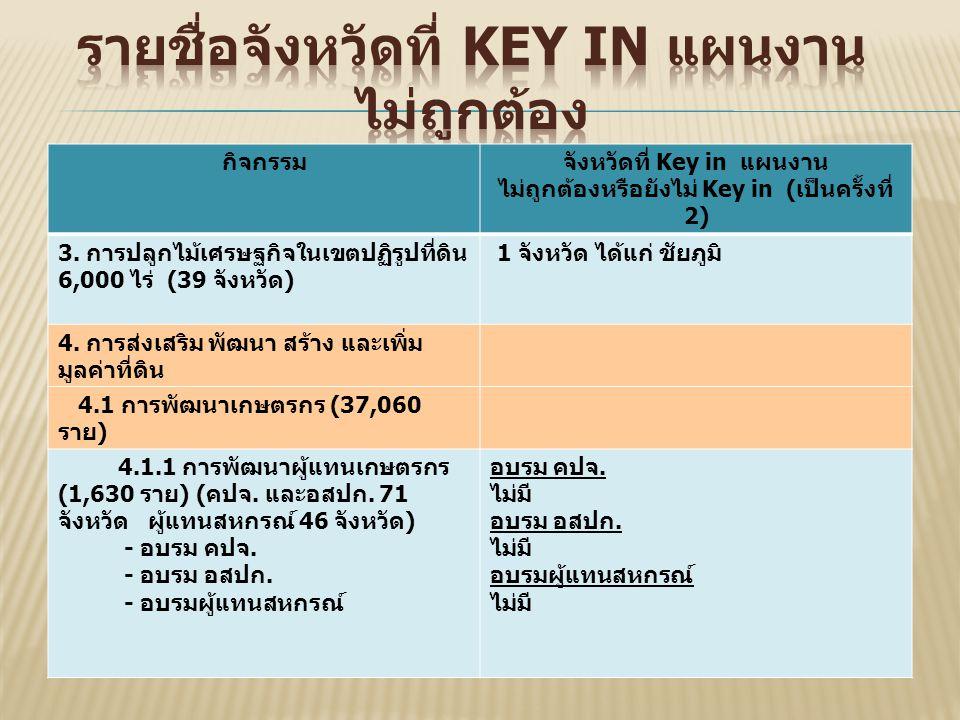 กิจกรรมจังหวัดที่ Key in แผนงาน ไม่ถูกต้องหรือยังไม่ Key in ( เป็นครั้งที่ 2) 3.