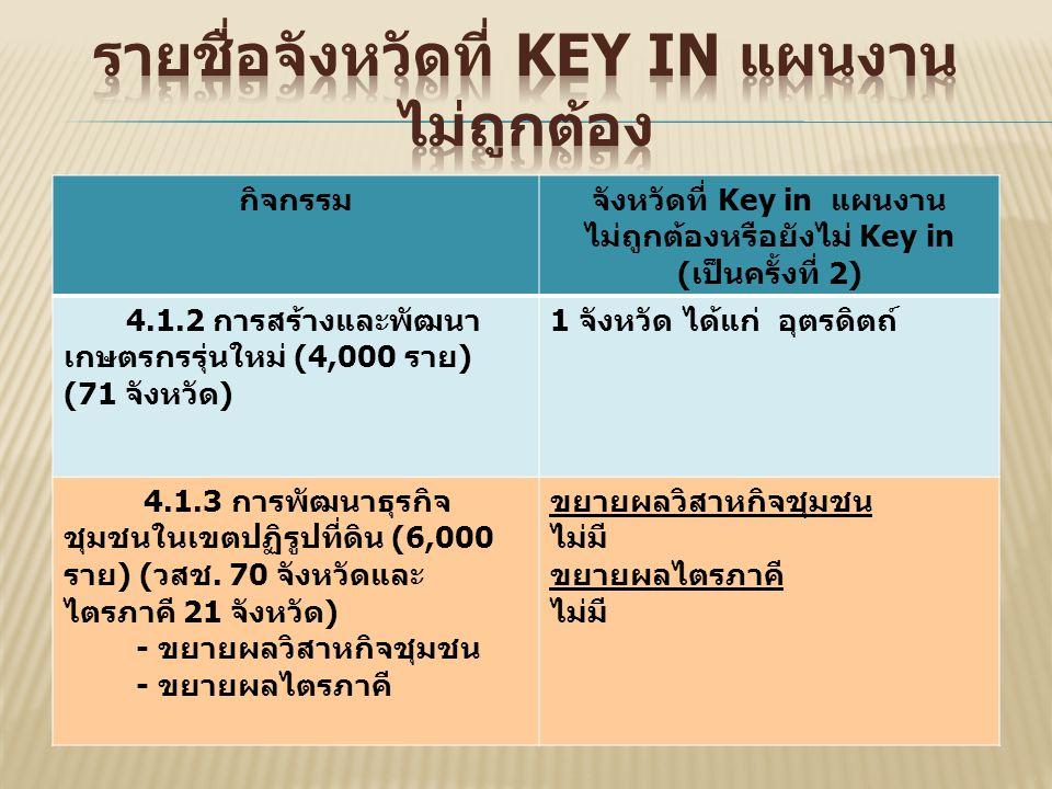 กิจกรรมจังหวัดที่ Key in แผนงาน ไม่ถูกต้องหรือยังไม่ Key in ( เป็นครั้งที่ 2) 4.1.2 การสร้างและพัฒนา เกษตรกรรุ่นใหม่ (4,000 ราย ) (71 จังหวัด ) 1 จังหวัด ได้แก่ อุตรดิตถ์ 4.1.3 การพัฒนาธุรกิจ ชุมชนในเขตปฏิรูปที่ดิน (6,000 ราย ) ( วสช.