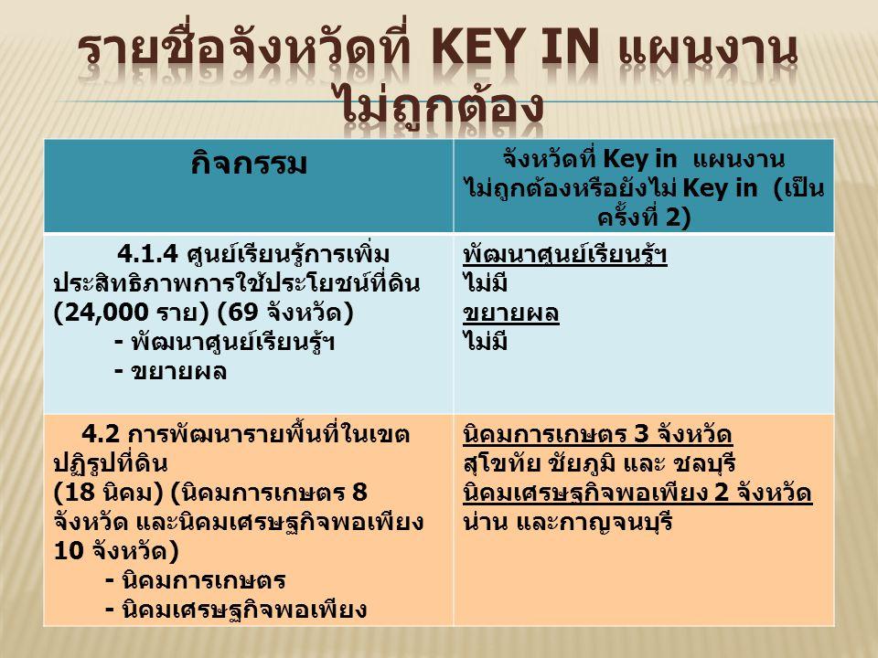 กิจกรรม จังหวัดที่ Key in แผนงาน ไม่ถูกต้องหรือยังไม่ Key in ( เป็น ครั้งที่ 2) 4.1.4 ศูนย์เรียนรู้การเพิ่ม ประสิทธิภาพการใช้ประโยชน์ที่ดิน (24,000 ราย ) (69 จังหวัด ) - พัฒนาศูนย์เรียนรู้ฯ - ขยายผล พัฒนาศูนย์เรียนรู้ฯ ไม่มี ขยายผล ไม่มี 4.2 การพัฒนารายพื้นที่ในเขต ปฏิรูปที่ดิน (18 นิคม ) ( นิคมการเกษตร 8 จังหวัด และนิคมเศรษฐกิจพอเพียง 10 จังหวัด ) - นิคมการเกษตร - นิคมเศรษฐกิจพอเพียง นิคมการเกษตร 3 จังหวัด สุโขทัย ชัยภูมิ และ ชลบุรี นิคมเศรษฐกิจพอเพียง 2 จังหวัด น่าน และกาญจนบุรี