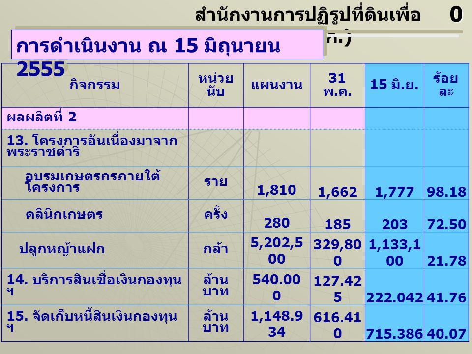 กิจกรรม หน่วย นับ แผนงาน 31 พ. ค. 15 มิ. ย. ร้อย ละ ผลผลิตที่ 2 13. โครงการอันเนื่องมาจาก พระราชดำริ อบรมเกษตรกรภายใต้ โครงการ ราย 1,810 1,6621,77798.