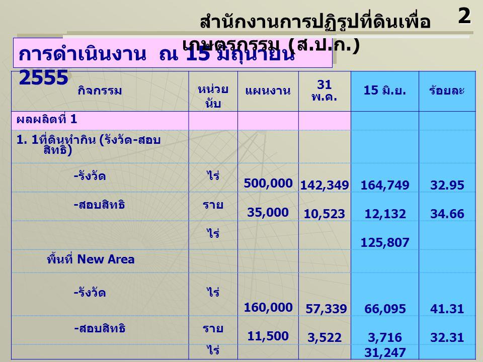 กิจกรรม หน่วย นับ แผนงาน 31 พ. ค. 15 มิ. ย. ร้อยละ ผลผลิตที่ 1 1. 1 ที่ดินทำกิน ( รังวัด - สอบ สิทธิ ) - รังวัดไร่ 500,000 142,349164,74932.95 - สอบสิ