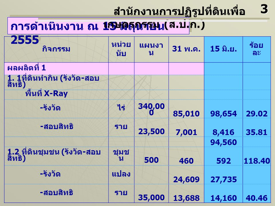 กิจกรรม หน่วย นับ แผนงา น 31 พ. ค.15 มิ. ย. ร้อย ละ ผลผลิตที่ 1 1. 1 ที่ดินทำกิน ( รังวัด - สอบ สิทธิ )  พื้นที่ X-Ray - รังวัดไร่ 340,00 0 85,01098,