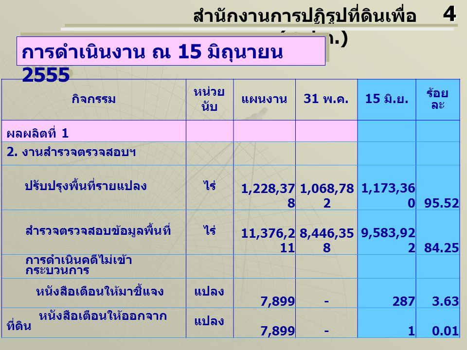 กิจกรรม หน่วย นับ แผนงาน 31 พ. ค.15 มิ. ย. ร้อย ละ ผลผลิตที่ 1 2. งานสำรวจตรวจสอบฯ ปรับปรุงพื้นที่รายแปลงไร่ 1,228,37 8 1,068,78 2 1,173,36 095.52 สำร