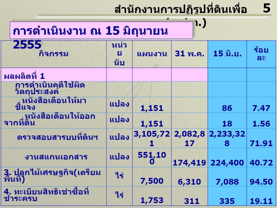 กิจกรรม หน่ว ย นับ แผนงา น 31 พ.ค. 15 มิ. ย. ร้อย ละ ผลผลิตที่ 1 5.