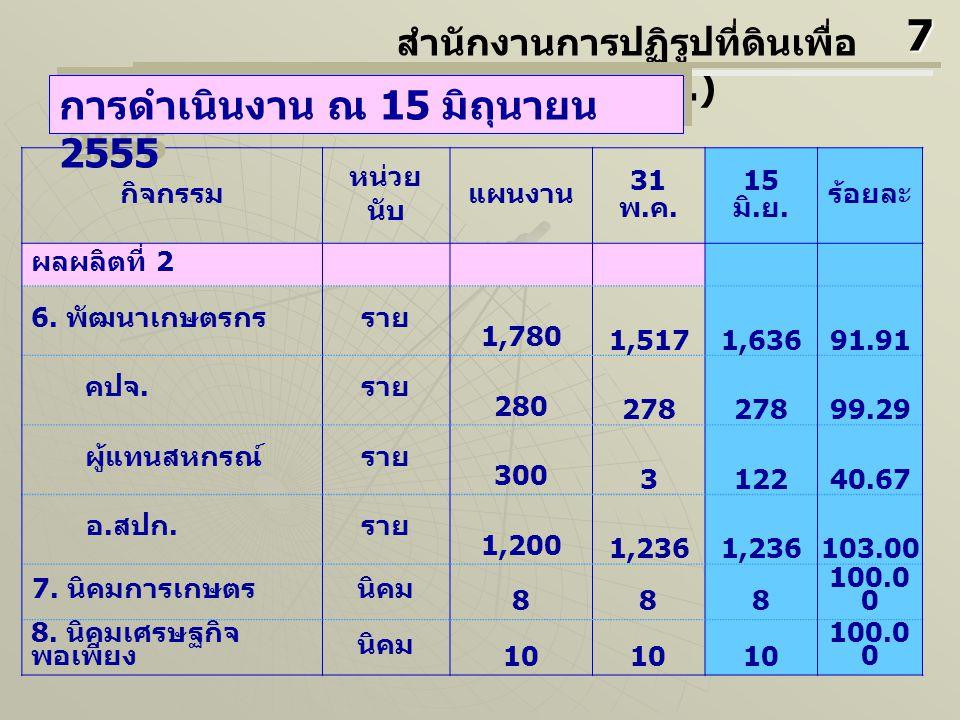 กิจกรรม หน่วย นับ แผนงาน 31 พ. ค. 15 มิ. ย. ร้อยละ ผลผลิตที่ 2 6. พัฒนาเกษตรกรราย 1,780 1,5171,63691.91  คปจ. ราย 280 278 99.29  ผู้แทนสหกรณ์ราย 300