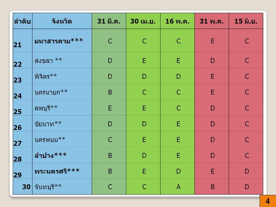 5 ลำดับจังหวัด 31 มี.ค.30 เม. ย.16 พ. ค.31 พ. ค.15 มิ.