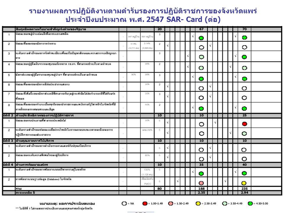 รายงานผลการปฏิบัติงานตามคำรับรองการปฏิบัติราชการของจังหวัดแพร่ ประจำปีงบประมาณ พ. ศ. 2547 SAR- Card ( ต่อ )