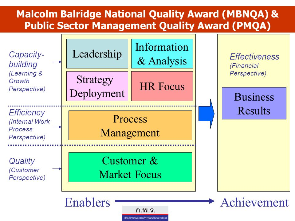 Malcolm Balridge National Quality Award (MBNQA) & Public Sector Management Quality Award (PMQA) Leadership Information & Analysis Strategy Deployment