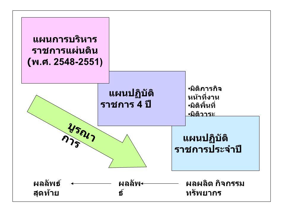 แผนปฏิบัติ ราชการประจำปี แผนปฏิบัติ ราชการ 4 ปี แผนการบริหาร ราชการแผ่นดิน ( พ. ศ. 2548-2551) บูรณา การ มิติภารกิจ หน้าที่งาน มิติพื้นที่ มิติวาระ ผลล