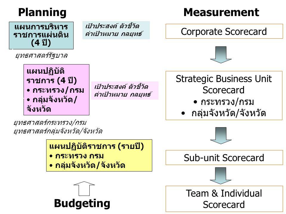 แผนการบริหาร ราชการแผ่นดิน (4 ปี) Corporate Scorecard แผนปฏิบัติ ราชการ (4 ปี) กระทรวง/กรม กลุ่มจังหวัด/ จังหวัด Strategic Business Unit Scorecard กระ