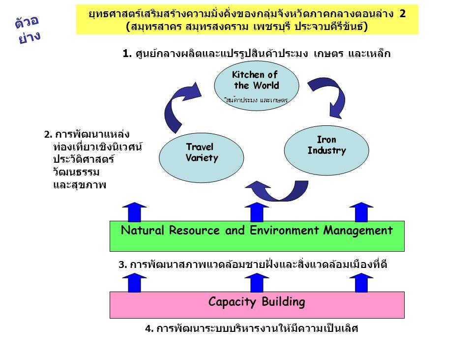 Natural Resource and Environment Management Capacity Building ยุทธศาสตร์เสริมสร้างความมั่งคั่งของกลุ่มจังหวัดภาคกลางตอนล่าง 2 (สมุทรสาคร สมุทรสงคราม เ