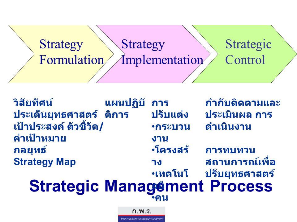 Strategic Management Process Strategy Formulation Strategy Implementation Strategic Control วิสัยทัศน์ ประเด็นยุทธศาสตร์ เป้าประสงค์ ตัวชี้วัด / ค่าเป