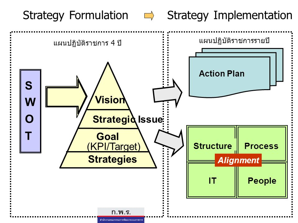 S W O T Vision Strategic Issue Goal (KPI/Target) Strategies StructureProcess ITPeople Strategy FormulationStrategy Implementation Action Plan Alignmen