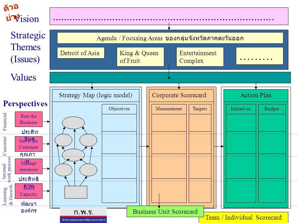 แผนการบริหาร ราชการแผ่นดิน (4 ปี) Corporate Scorecard แผนปฏิบัติ ราชการ (4 ปี) กระทรวง/กรม กลุ่มจังหวัด/ จังหวัด Strategic Business Unit Scorecard กระทรวง/กรม กลุ่มจังหวัด/จังหวัด แผนปฏิบัติราชการ (รายปี) กระทรวง กรม กลุ่มจังหวัด/จังหวัด Team & Individual Scorecard PlanningMeasurement เป้าประสงค์ ตัวชี้วัด ค่าเป้าหมาย กลยุทธ์ Sub-unit Scorecard ยุทธศาสตร์รัฐบาล ยุทธศาสตร์กระทรวง/กรม ยุทธศาสตร์กลุ่มจังหวัด/จังหวัด Budgeting เป้าประสงค์ ตัวชี้วัด ค่าเป้าหมาย กลยุทธ์