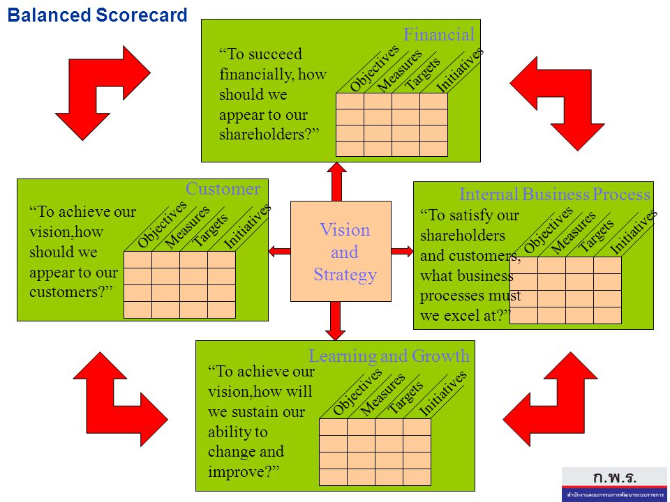 "Vision and Strategy Objectives Measures Targets Initiatives Customer ""To achieve our vision,how should we appear to our customers?"" Objectives Measure"