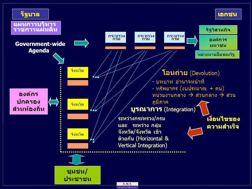 12 โอนถ่าย (Devolution) - บทบาท อำนาจหน้าที่ - ทรัพยากร (งบประมาณ + คน) หน่วยงานกลาง  ส่วนกลาง  ส่วน ภูมิภาค องค์กร ปกครอง ส่วนท้องถิ่น Government-wide Agenda รัฐบาล แผนการบริหาร ราชการแผ่นดิน กระทรวง กรม จังหวัด เงื่อนไขของ ความสำเร็จ บูรณาการ (Integration) ระหว่างกระทรวง/กรม และ ระหว่าง กลุ่ม จังหวัด/จังหวัด เข้า ด้วยกัน (Horizontal & Vertical Integration) องค์การ มหาชน เอกชน รัฐวิสาหกิจ หน่วยงานอื่นของรัฐ ชุมชน/ ประชาชน