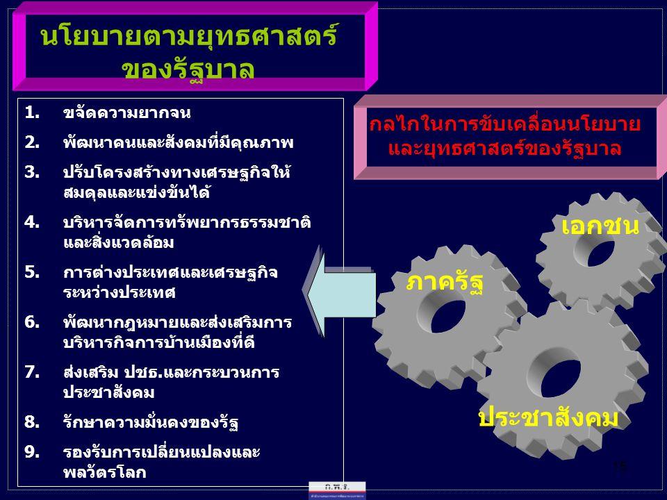 15 นโยบายตามยุทธศาสตร์ ของรัฐบาล 1.ขจัดความยากจน 2.พัฒนาคนและสังคมที่มีคุณภาพ 3.ปรับโครงสร้างทางเศรษฐกิจให้ สมดุลและแข่งขันได้ 4.บริหารจัดการทรัพยากรธรรมชาติ และสิ่งแวดล้อม 5.การต่างประเทศและเศรษฐกิจ ระหว่างประเทศ 6.พัฒนากฎหมายและส่งเสริมการ บริหารกิจการบ้านเมืองที่ดี 7.ส่งเสริม ปชธ.และกระบวนการ ประชาสังคม 8.รักษาความมั่นคงของรัฐ 9.รองรับการเปลี่ยนแปลงและ พลวัตรโลก กลไกในการขับเคลื่อนนโยบาย และยุทธศาสตร์ของรัฐบาล เอกชน ประชาสังคม ภาครัฐ