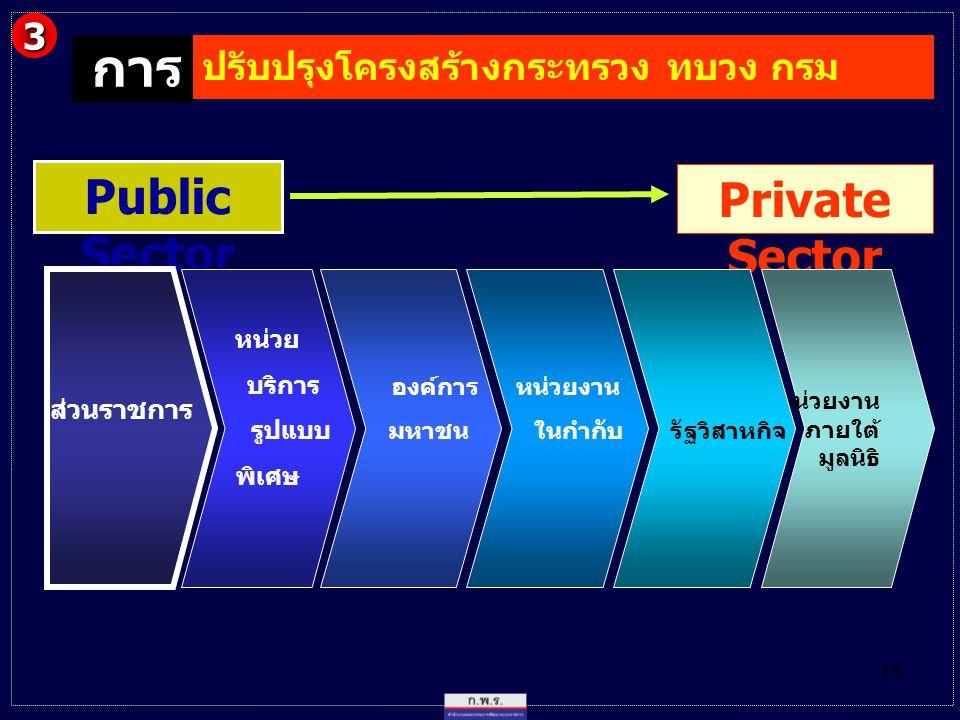 16 Public Sector Private Sector ส่วนราชการ หน่วย บริการ รูปแบบ พิเศษ องค์การ มหาชน หน่วยงาน ภายใต้ มูลนิธิ หน่วยงาน ในกำกับ รัฐวิสาหกิจ ปรับปรุงโครงสร้างกระทรวง ทบวง กรม 3 การ