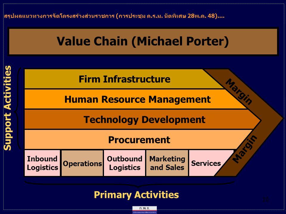 20 Technology Development Firm Infrastructure Human Resource Management Procurement Inbound Logistics Operations Outbound Logistics Marketing and Sales Support Activities Primary Activities Services Margin Value Chain (Michael Porter) สรุปผลแนวทางการจัดโครงสร้างส่วนราชการ (การประชุม ค.ร.ม.