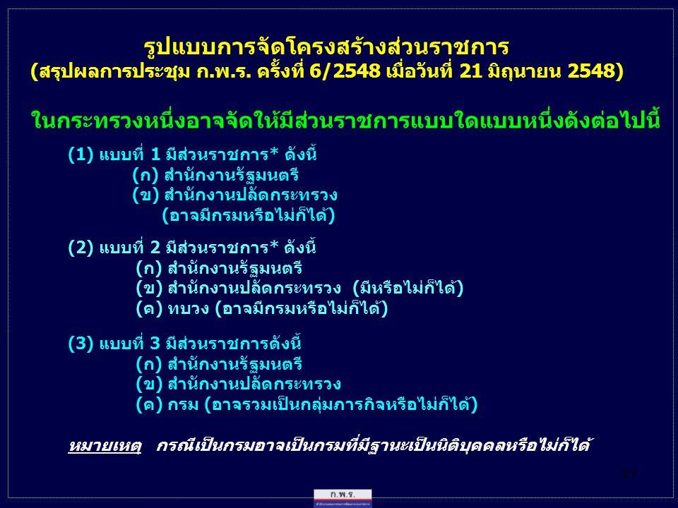 21 ในกระทรวงหนึ่งอาจจัดให้มีส่วนราชการแบบใดแบบหนึ่งดังต่อไปนี้ (1) แบบที่ 1 มีส่วนราชการ* ดังนี้ (ก) สำนักงานรัฐมนตรี (ข) สำนักงานปลัดกระทรวง (อาจมีกรมหรือไม่ก็ได้) (2) แบบที่ 2 มีส่วนราชการ* ดังนี้ (ก) สำนักงานรัฐมนตรี (ข) สำนักงานปลัดกระทรวง (มีหรือไม่ก็ได้) (ค) ทบวง (อาจมีกรมหรือไม่ก็ได้) (3) แบบที่ 3 มีส่วนราชการดังนี้ (ก) สำนักงานรัฐมนตรี (ข) สำนักงานปลัดกระทรวง (ค) กรม (อาจรวมเป็นกลุ่มภารกิจหรือไม่ก็ได้) รูปแบบการจัดโครงสร้างส่วนราชการ (สรุปผลการประชุม ก.พ.ร.