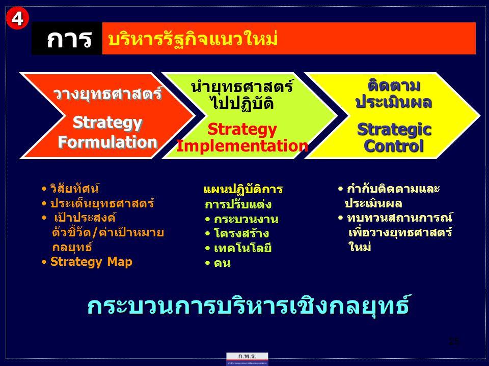 25 กระบวนการบริหารเชิงกลยุทธ์ กระบวนการบริหารเชิงกลยุทธ์ วางยุทธศาสตร์ Strategy Formulation วางยุทธศาสตร์ Strategy Formulation นำยุทธศาสตร์ ไปปฏิบัติ Strategy Implementation ติดตาม ประเมินผล Strategic Control วิสัยทัศน์ ประเด็นยุทธศาสตร์ เป้าประสงค์ ตัวชี้วัด/ค่าเป้าหมาย กลยุทธ์ Strategy Map การปรับแต่ง กระบวนงาน โครงสร้าง เทคโนโลยี คน แผนปฏิบัติการ กำกับติดตามและ ประเมินผล ทบทวนสถานการณ์ เพื่อวางยุทธศาสตร์ ใหม่ การ บริหารรัฐกิจแนวใหม่ การ 4