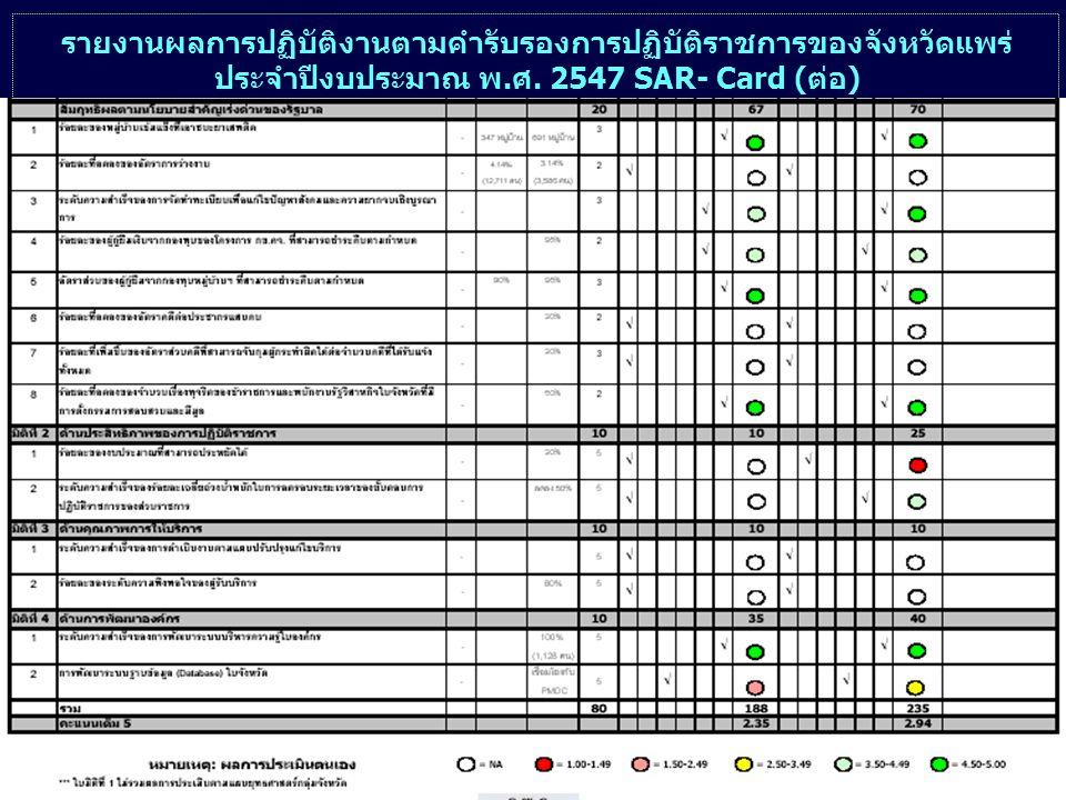 29 รายงานผลการปฏิบัติงานตามคำรับรองการปฏิบัติราชการของจังหวัดแพร่ ประจำปีงบประมาณ พ.ศ.