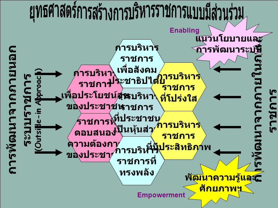 4 การพัฒนาจากภายนอก ระบบราชการ (Outside-in Approach) การพัฒนาจากภายในภาค ราชการ (Inside-out Approach) ราชการที่ ตอบสนอง ความต้องการ ของประชาชน การบริหาร ราชการ ที่ประชาชน เป็นหุ้นส่วน การบริหาร ราชการที่ ทรงพลัง การบริหาร ราชการ ที่มีประสิทธิภาพ การบริหาร ราชการ เพื่อประโยชน์สุข ของประชาชน การบริหาร ราชการ ที่โปร่งใส การบริหาร ราชการ เพื่อสังคม ประชาธิปไตย พัฒนาความรู้และ ศักยภาพฯ แนวนโยบายและ การพัฒนาระบบ Empowerment Enabling