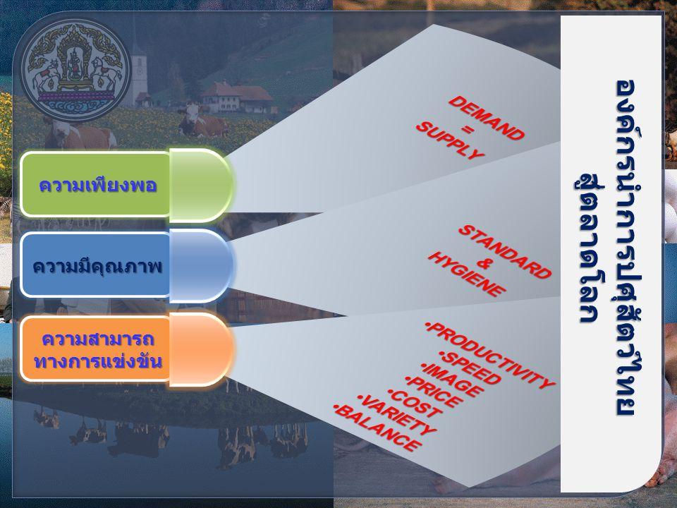 ความเพียงพอ ความมีคุณภาพ องค์กรนำการปศุสัตว์ไทยสู่ตลาดโลก ความสามารถ ทางการแข่งขัน