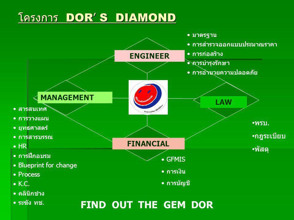 โครงการ DOR ' S DIAMOND DOR GFMIS การเงิน การบัญชี มาตรฐาน การสำรวจออกแบบประมาณราคา การก่อสร้าง การบำรุงรักษา การอำนวยความปลอดภัย สารสนเทศ การวางแผน ยุทธศาสตร์ การสารบรรณ HR การฝึกอบรม Blueprint for change Process K.C.