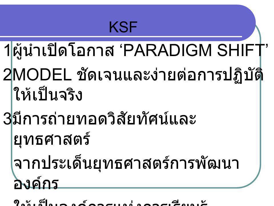 KSF 1 ผู้นำเปิดโอกาส 'PARADIGM SHIFT' 2MODEL ชัดเจนและง่ายต่อการปฏิบัติ ให้เป็นจริง 3 มีการถ่ายทอดวิสัยทัศน์และ ยุทธศาสตร์ จากประเด็นยุทธศาสตร์การพัฒน