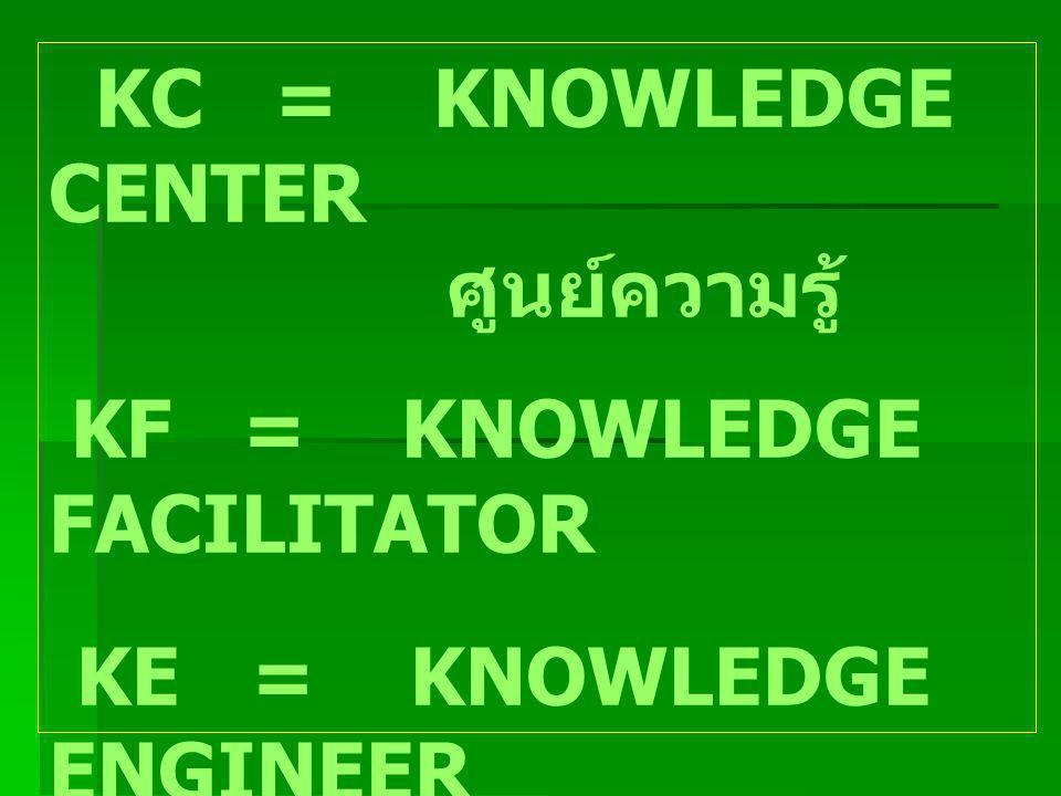 KC = KNOWLEDGE CENTER ศูนย์ความรู้ KF = KNOWLEDGE FACILITATOR KE = KNOWLEDGE ENGINEER TALENT = ผู้รู้ในประเด็น ความรู้