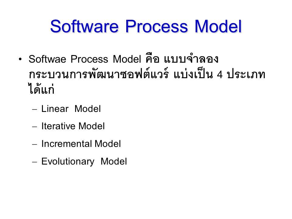 Softwae Process Model คือ แบบจำลอง กระบวนการพัฒนาซอฟต์แวร์ แบ่งเป็น 4 ประเภท ได้แก่ – Linear Model – Iterative Model – Incremental Model – Evolutionar