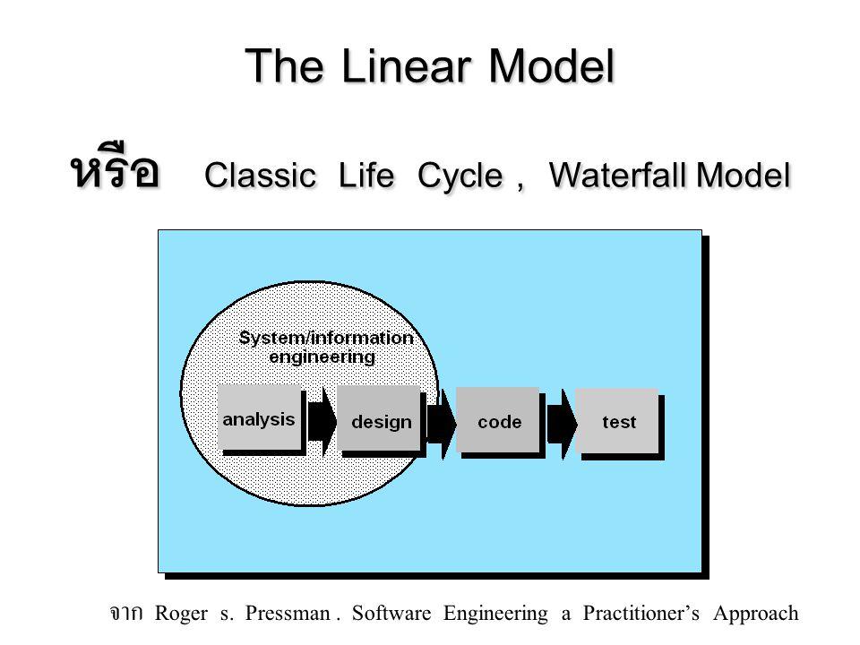 เป็น model ที่ใช้ความเสี่ยงเป็นเครื่องตัดสินใจว่าจะ กระทำอะไรต่อไป (risk-driven) ขั้นตอนในแต่ละรอบ – วิเคราะห์เป้าหมาย แนวทางเลือกต่างๆ เงื่อนไขต่างๆ – วิเคราะห์ความเสี่ยง – พยายามลดความเสี่ยงนั้น เช่น ทำ Prototype เพื่อทดสอบ – พัฒนา product – นำ product ให้ลูกค้าทดสอบ Evolutionary or Spiral Model