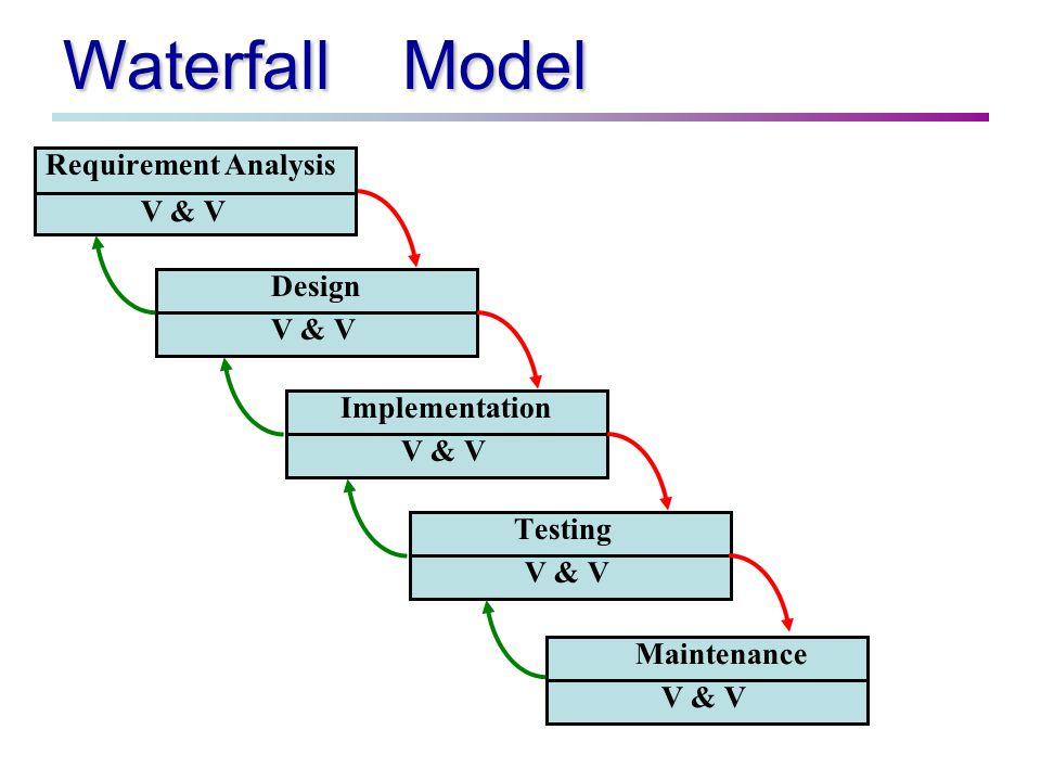 The Spiral Model พัฒนาโดย Boehm ในค.
