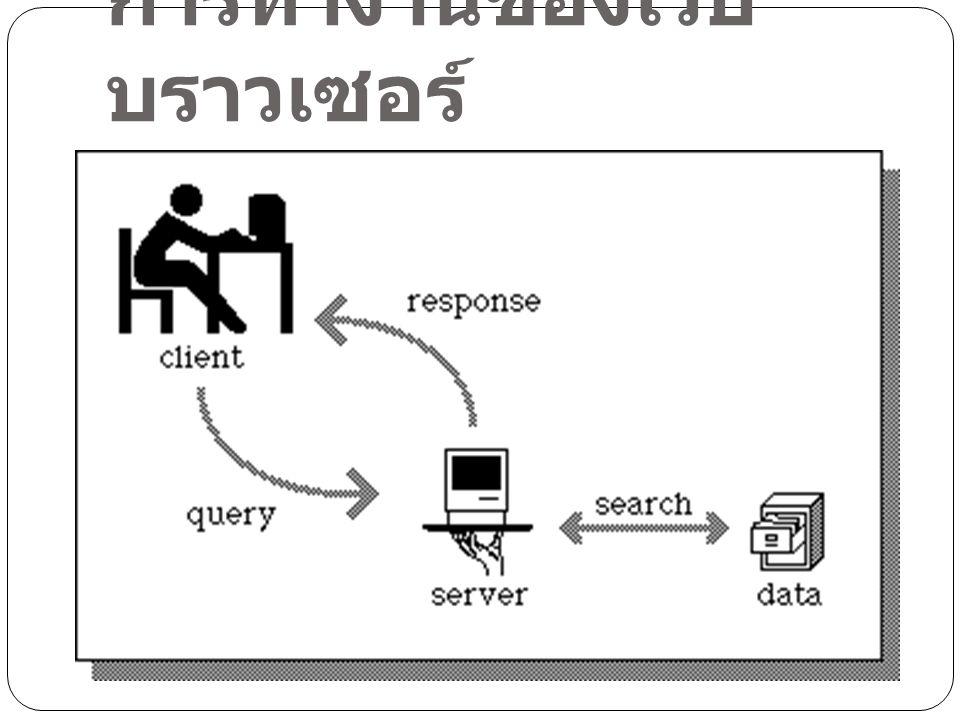 ผู้ใช้พิมพ์ URL ของเว็บที่ ต้องการ เว็บบราวเซอร์ส่งข้อความไปยัง เว็บเซอร์เวอร์ โปรแกรมเว็บเซอร์เวอร์ค้นหา ข้อมูล เว็บเซอรฺเวอร์ส่งข้อมูลกลับไปให้ เว็บบราวเซอร์ เว็บบราวเซอร์แสดงข้อมูลที่ ได้รับ
