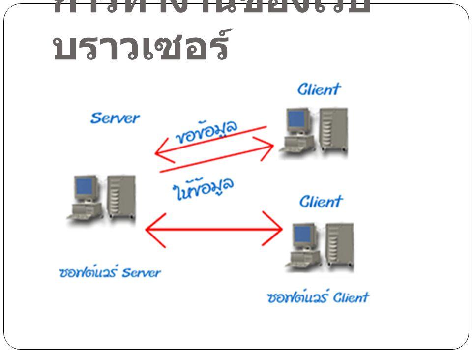 รู้จักกับโปรโตคอล HTTP ในทางคอมพิวเตอร์เราเรียก ภาษา ที่คอมพิวเตอร์สอง เครื่องใช้คุญกันว่า โปรโตคอล (Protocol) โปรโตคอลสำหรับระบบ www มี ชื่อเรียกว่า Hyper Text Transfer Protocol