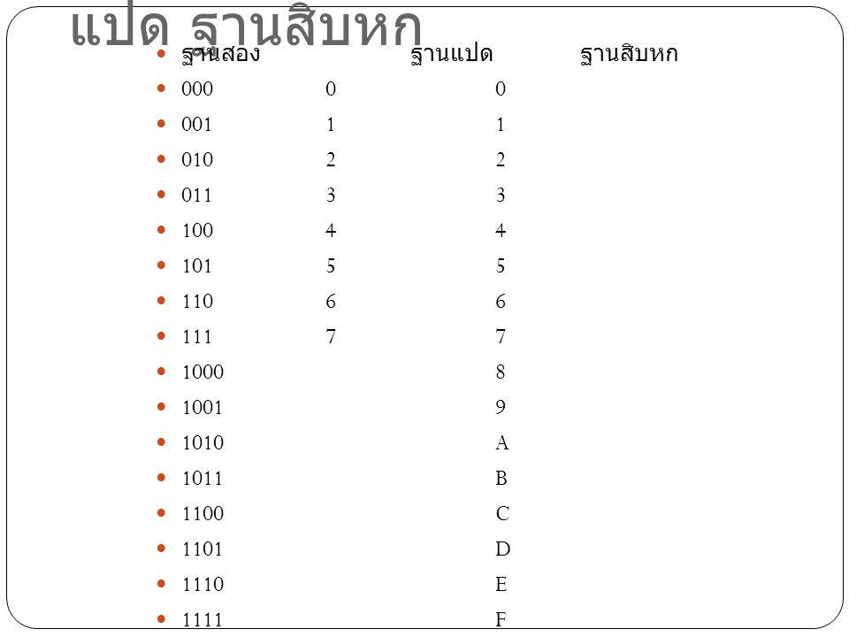 ตารางเทียบค่าเลขฐานสอง ฐาน แปด ฐานสิบหก ฐานสองฐานแปดฐานสิบหก 00000 00111 01022 01133 10044 10155 11066 11177 10008 10019 1010A 1011B 1100C 1101D 1110E 1111F