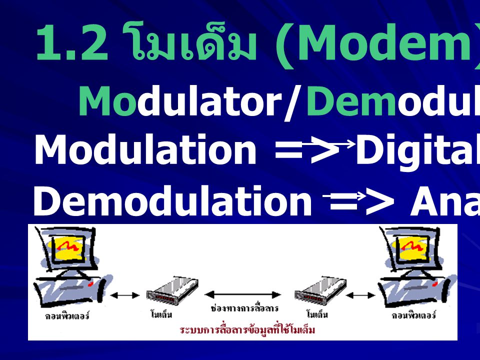 1.2 โมเด็ม (Modem) Modulator/Demodulator Modulation => Digital Analog Demodulation => Analog Digital