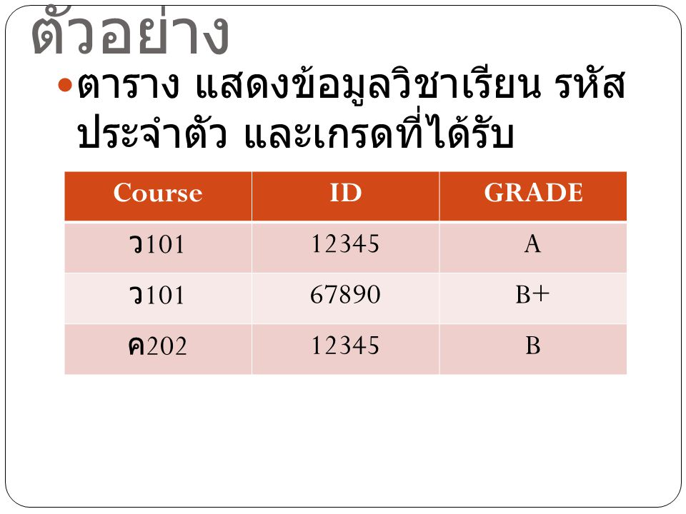 ตัวอย่าง ตาราง แสดงข้อมูลวิชาเรียน รหัส ประจำตัว และเกรดที่ได้รับ CourseIDGRADE ว 101 12345A ว 101 67890B+ ค 202 12345B