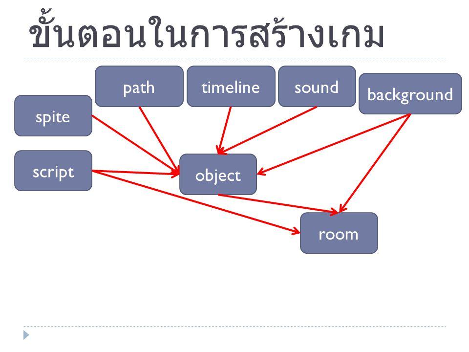 ขั้นตอนในการสร้างเกม background spite soundtimelinepath object room script