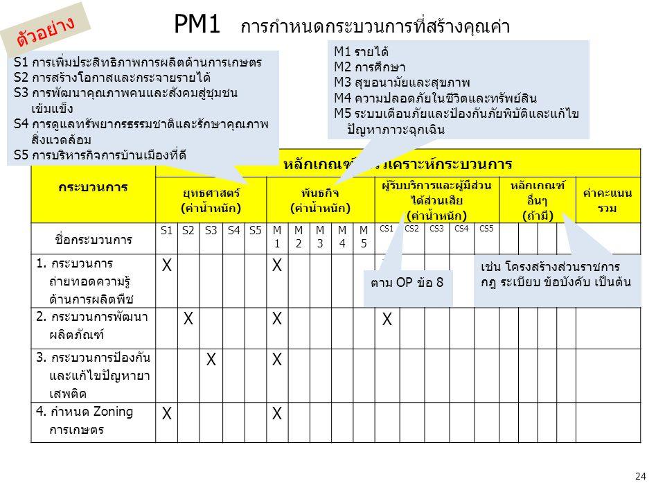 PM1 การกำหนดกระบวนการที่สร้างคุณค่า กระบวนการ หลักเกณฑ์การวิเคราะห์กระบวนการ ยุทธศาสตร์ (ค่าน้ำหนัก) พันธกิจ (ค่าน้ำหนัก) ผู้รับบริการและผู้มีส่วน ได้ส่วนเสีย (ค่าน้ำหนัก) หลักเกณฑ์ อื่นๆ (ถ้ามี) ค่าคะแนน รวม ชื่อกระบวนการ S1S2S3S4S5M1M1 M2M2 M3M3 M4M4 M5M5 CS1CS2CS3CS4CS5 1.