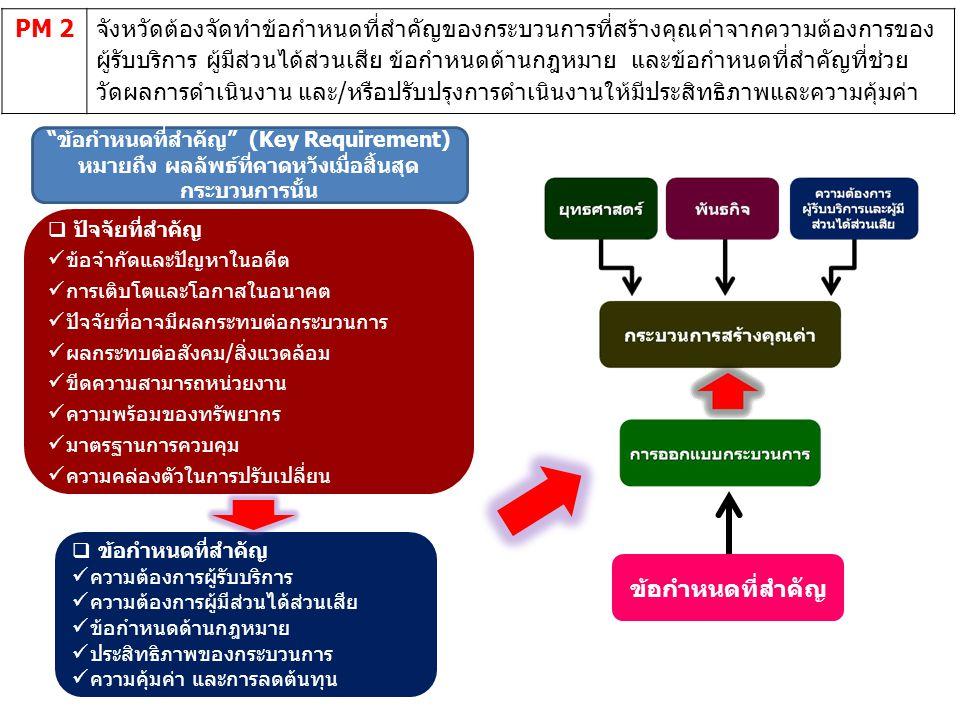 PM 2จังหวัดต้องจัดทำข้อกำหนดที่สำคัญของกระบวนการที่สร้างคุณค่าจากความต้องการของ ผู้รับบริการ ผู้มีส่วนได้ส่วนเสีย ข้อกำหนดด้านกฎหมาย และข้อกำหนดที่สำคัญที่ช่วย วัดผลการดำเนินงาน และ/หรือปรับปรุงการดำเนินงานให้มีประสิทธิภาพและความคุ้มค่า  ข้อกำหนดที่สำคัญ ความต้องการผู้รับบริการ ความต้องการผู้มีส่วนได้ส่วนเสีย ข้อกำหนดด้านกฎหมาย ประสิทธิภาพของกระบวนการ ความคุ้มค่า และการลดต้นทุน  ปัจจัยที่สำคัญ ข้อจำกัดและปัญหาในอดีต การเติบโตและโอกาสในอนาคต ปัจจัยที่อาจมีผลกระทบต่อกระบวนการ ผลกระทบต่อสังคม/สิ่งแวดล้อม ขีดความสามารถหน่วยงาน ความพร้อมของทรัพยากร มาตรฐานการควบคุม ความคล่องตัวในการปรับเปลี่ยน ข้อกำหนดที่สำคัญ (Key Requirement) หมายถึง ผลลัพธ์ที่คาดหวังเมื่อสิ้นสุด กระบวนการนั้น ข้อกำหนดที่สำคัญ