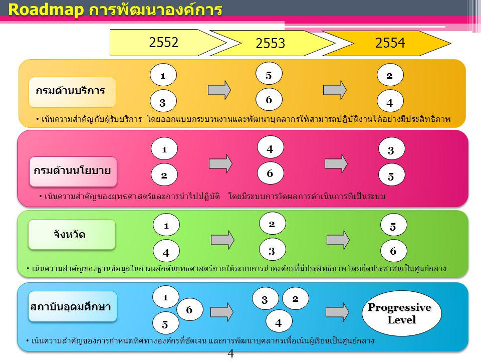 Roadmap การพัฒนาองค์การ 2552 2554 กรมด้านบริการ กรมด้านนโยบาย จังหวัด เน้นความสำคัญของฐานข้อมูลในการผลักดันยุทธศาสตร์ภายใต้ระบบการนำองค์กรที่มีประสิทธิภาพ โดยยึดประชาชนเป็นศูนย์กลาง 1 เน้นความสำคัญกับผู้รับบริการ โดยออกแบบกระบวนงานและพัฒนาบุคลากรให้สามารถปฏิบัติงานได้อย่างมีประสิทธิภาพ เน้นความสำคัญของยุทธศาสตร์และการนำไปปฏิบัติ โดยมีระบบการวัดผลการดำเนินการที่เป็นระบบ 2553 3 5 6 2 4 1 2 4 6 3 5 1 4 2 3 5 6 สถาบันอุดมศึกษา เน้นความสำคัญของการกำหนดทิศทางองค์กรที่ชัดเจน และการพัฒนาบุคลากรเพื่อเน้นผู้เรียนเป็นศูนย์กลาง 1 5 3 6 2 4 ProgressiveLevel 4