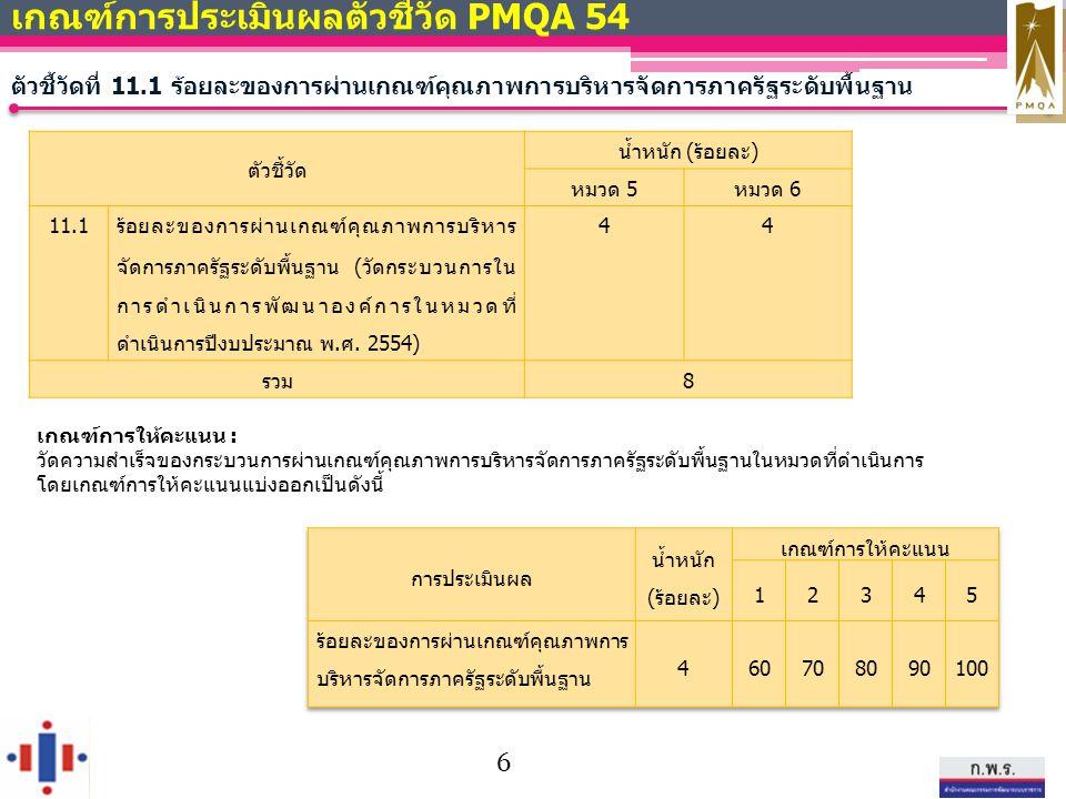 เกณฑ์การให้คะแนน : วัดความสำเร็จของกระบวนการผ่านเกณฑ์คุณภาพการบริหารจัดการภาครัฐระดับพื้นฐานในหมวดที่ดำเนินการ โดยเกณฑ์การให้คะแนนแบ่งออกเป็นดังนี้ เกณฑ์การประเมินผลตัวชี้วัด PMQA 54 ตัวชี้วัดที่ 11.1 ร้อยละของการผ่านเกณฑ์คุณภาพการบริหารจัดการภาครัฐระดับพื้นฐาน ตัวชี้วัด น้ำหนัก (ร้อยละ) หมวด 5หมวด 6 11.1 ร้อยละของการผ่านเกณฑ์คุณภาพการบริหาร จัดการภาครัฐระดับพื้นฐาน (วัดกระบวนการใน การดำเนินการพัฒนาองค์การในหมวดที่ ดำเนินการปีงบประมาณ พ.ศ.
