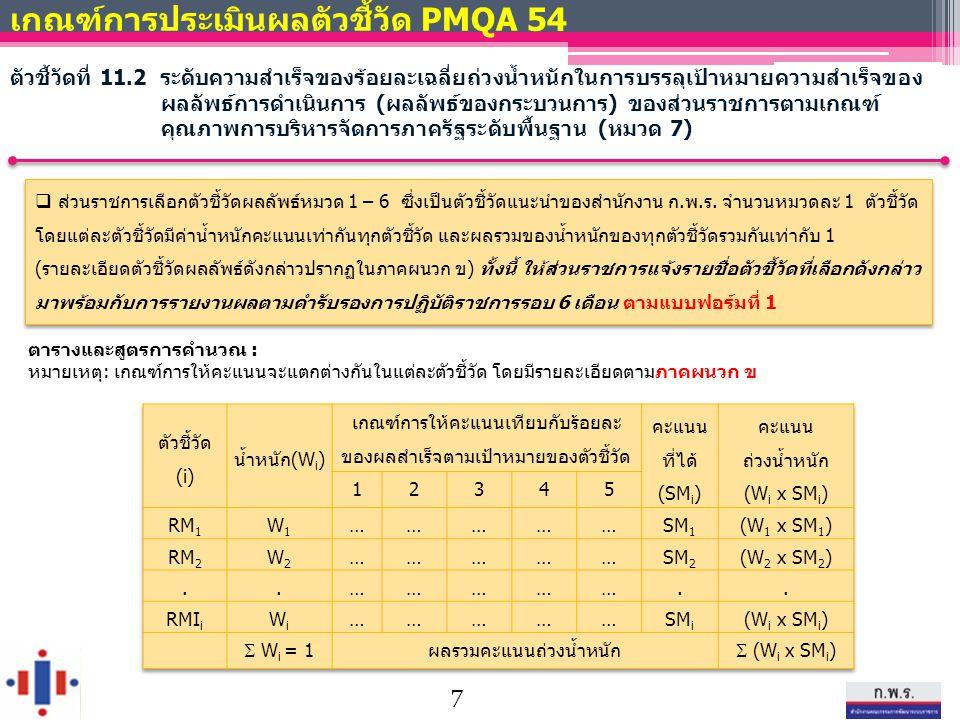 ตารางและสูตรการคำนวณ : หมายเหตุ: เกณฑ์การให้คะแนนจะแตกต่างกันในแต่ละตัวชี้วัด โดยมีรายละเอียดตามภาคผนวก ข เกณฑ์การประเมินผลตัวชี้วัด PMQA 54 ตัวชี้วัดที่ 11.2 ระดับความสำเร็จของร้อยละเฉลี่ยถ่วงน้ำหนักในการบรรลุเป้าหมายความสำเร็จของ ผลลัพธ์การดำเนินการ (ผลลัพธ์ของกระบวนการ) ของส่วนราชการตามเกณฑ์ คุณภาพการบริหารจัดการภาครัฐระดับพื้นฐาน (หมวด 7)  ส่วนราชการเลือกตัวชี้วัดผลลัพธ์หมวด 1 – 6 ซึ่งเป็นตัวชี้วัดแนะนำของสำนักงาน ก.พ.ร.