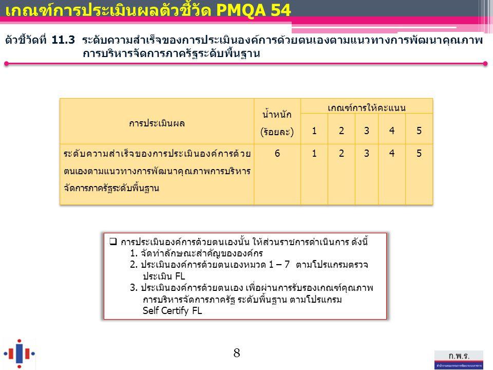 เกณฑ์การประเมินผลตัวชี้วัด PMQA 54 ตัวชี้วัดที่ 11.3 ระดับความสำเร็จของการประเมินองค์การด้วยตนเองตามแนวทางการพัฒนาคุณภาพ การบริหารจัดการภาครัฐระดับพื้นฐาน  การประเมินองค์การด้วยตนเองนั้น ให้ส่วนราชการดำเนินการ ดังนี้ 1.