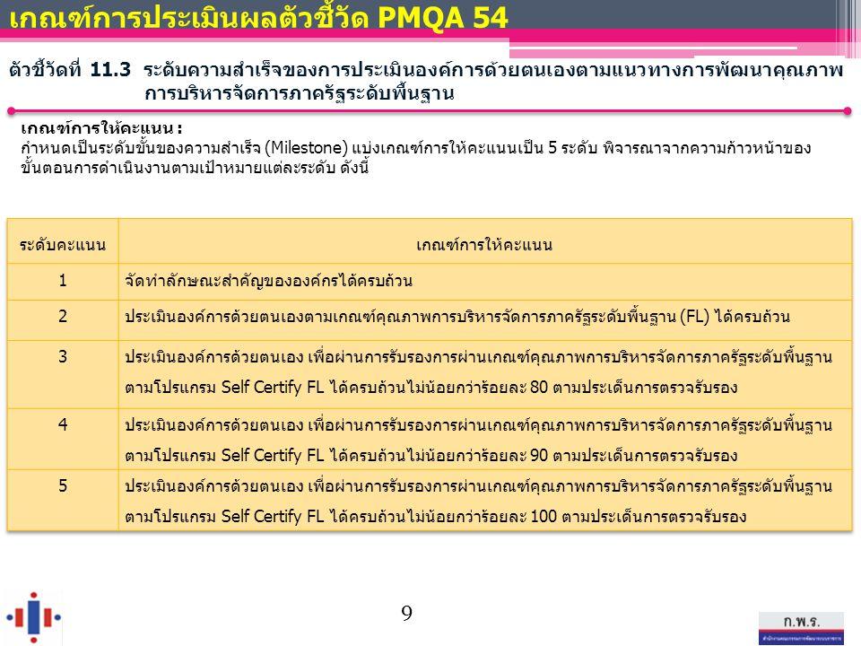 เกณฑ์การประเมินผลตัวชี้วัด PMQA 54 ตัวชี้วัดที่ 11.3 ระดับความสำเร็จของการประเมินองค์การด้วยตนเองตามแนวทางการพัฒนาคุณภาพ การบริหารจัดการภาครัฐระดับพื้นฐาน เกณฑ์การให้คะแนน : กำหนดเป็นระดับขั้นของความสำเร็จ (Milestone) แบ่งเกณฑ์การให้คะแนนเป็น 5 ระดับ พิจารณาจากความก้าวหน้าของ ขั้นตอนการดำเนินงานตามเป้าหมายแต่ละระดับ ดังนี้ 9