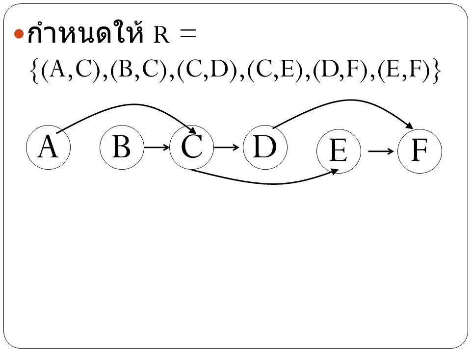 CAB กำหนดให้ R = {(A,C),(B,C),(C,D),(C,E),(D,F),(E,F)} D EF