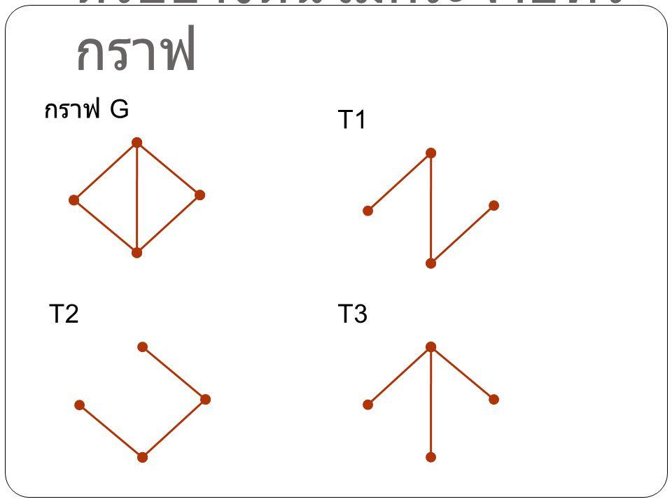 ตัวอย่างต้นไม้กระจายทั่ว กราฟ กราฟ G T1 T2T3